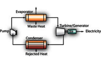 Waste Heat Recovery: Clean Power Generation through Improved Efficiency without Water
